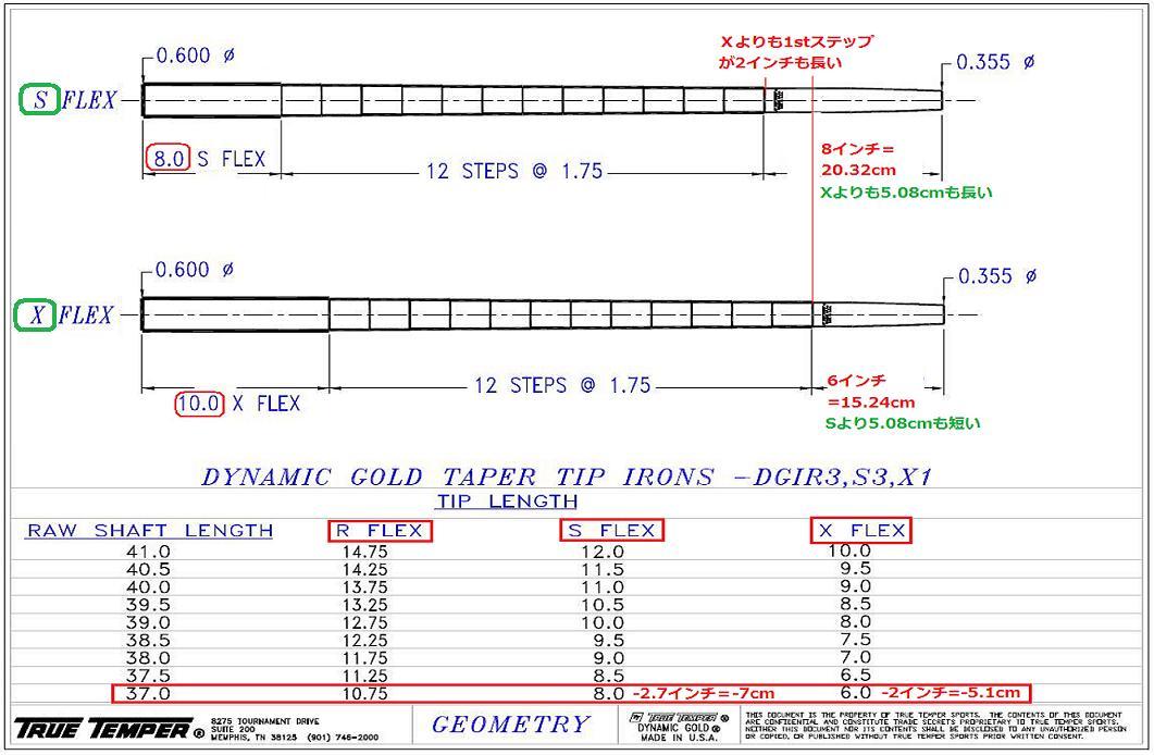 DGのステップパターン 2