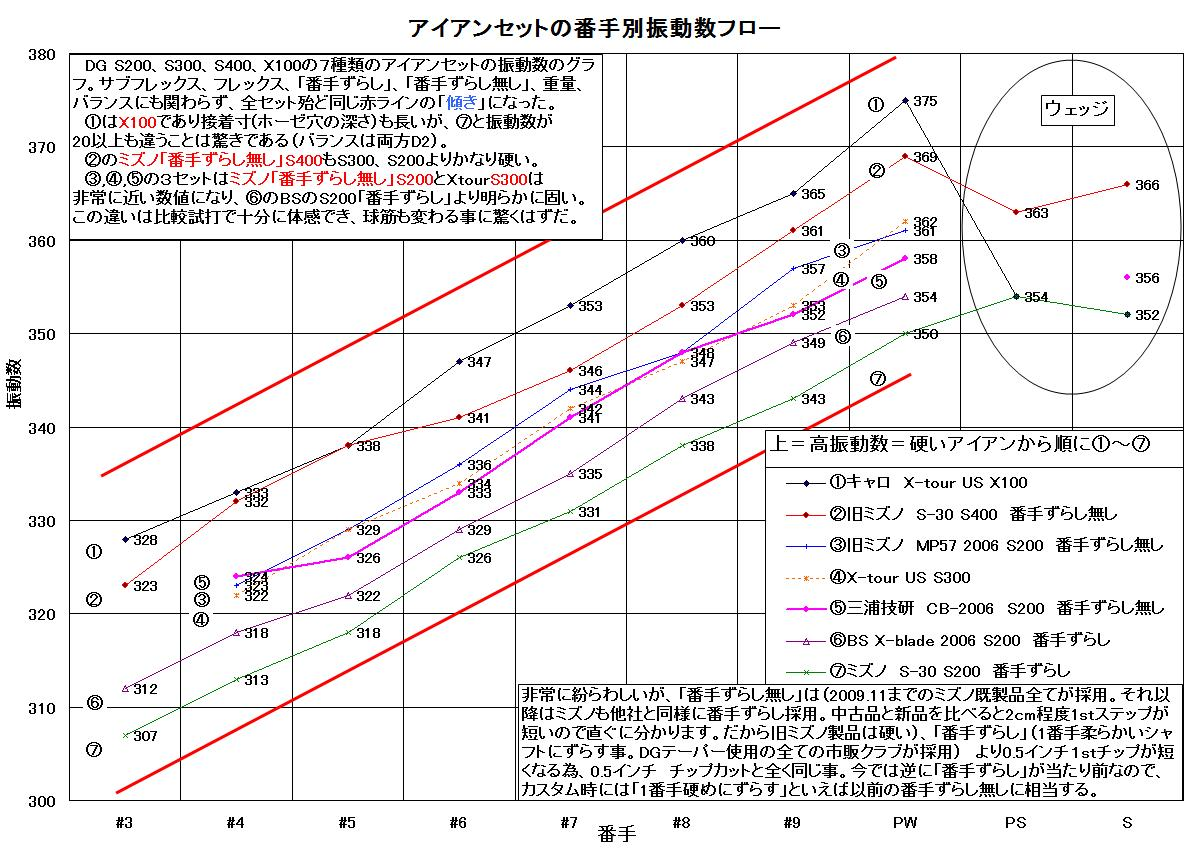 アイアンセットの振動数フローグラフ3
