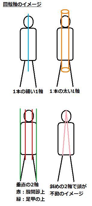回転軸のイメージ
