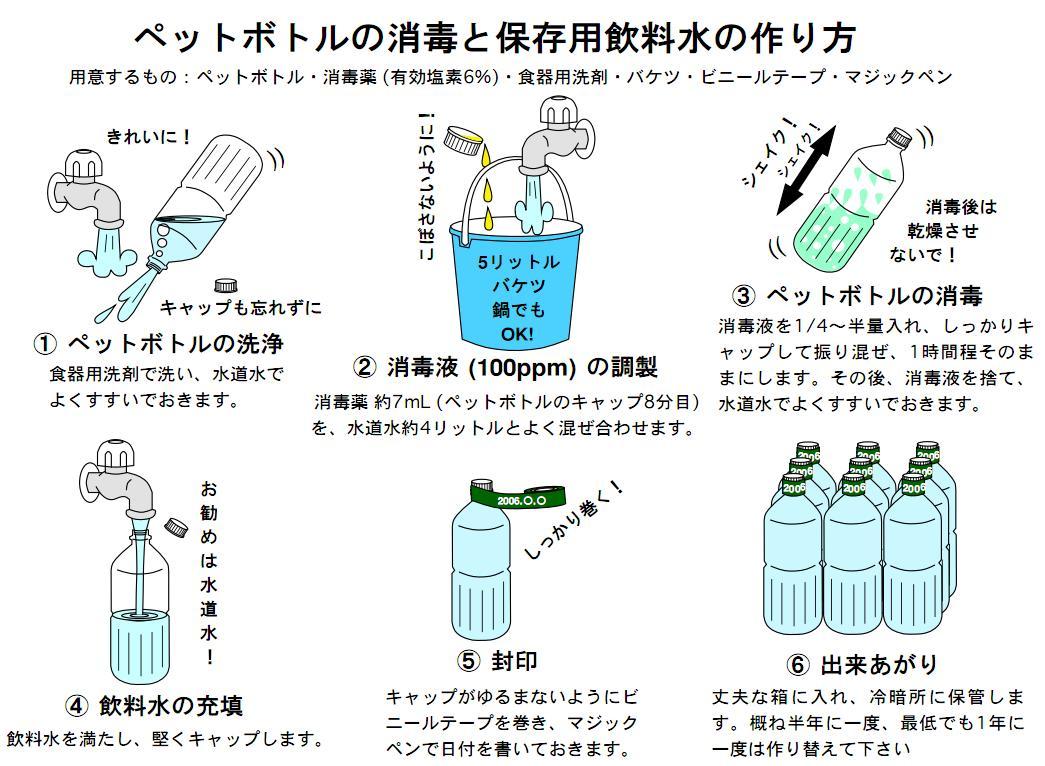 ペットボトルの洗浄