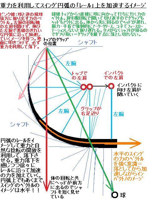 スイングのベクトル8