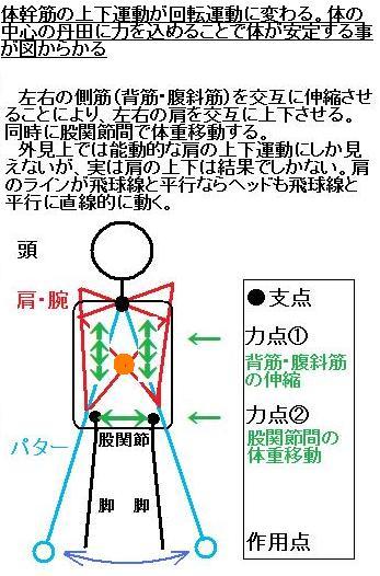 カウンターバランス 丹田 7