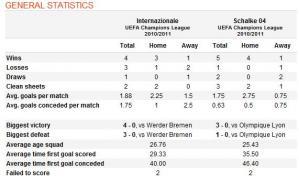 Inter-Schalke-stats.jpg
