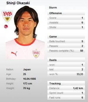 Okazaki-stats.jpg