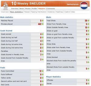Sneijder-stats2.jpg