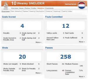 Sneijder-stats.jpg