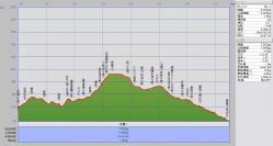 080606岩屋山歩行グラフ