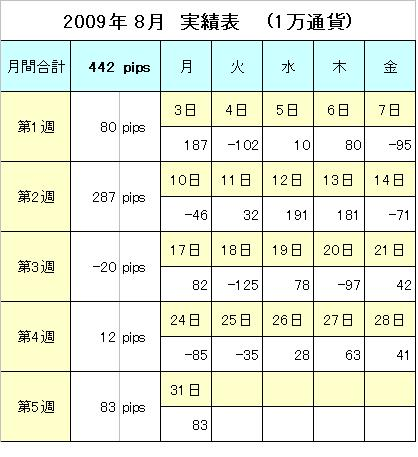2009年8月実績表