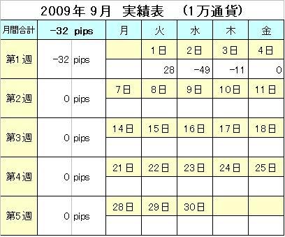 2009年9月実績表