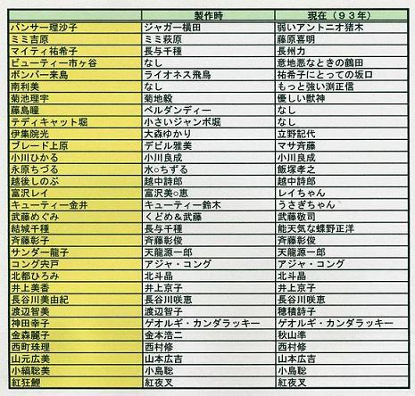 キャライメージ表(日本人)
