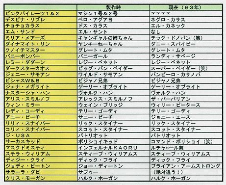 キャライメージ表(外国人)