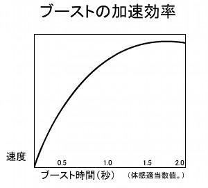 アテにならない体感グラフ