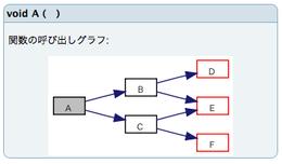 コールグラフA深度3