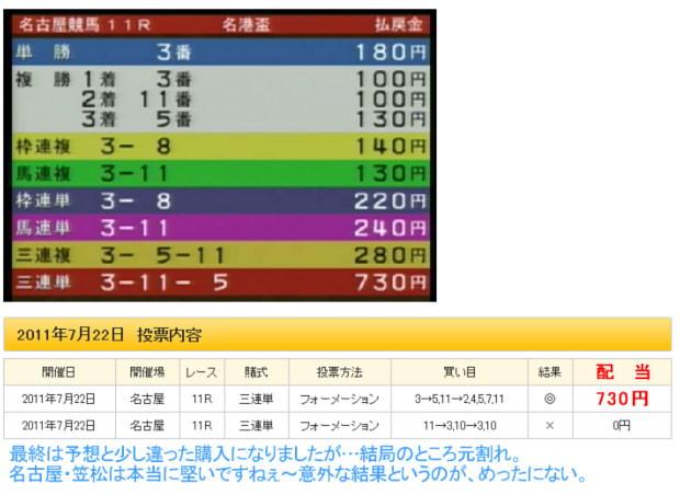 名古屋「名港杯」の結果です
