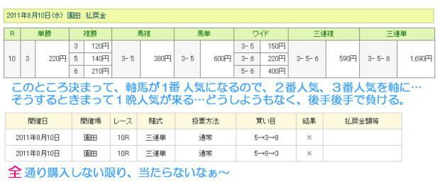 園田メイン闘う零細企業レースの結果