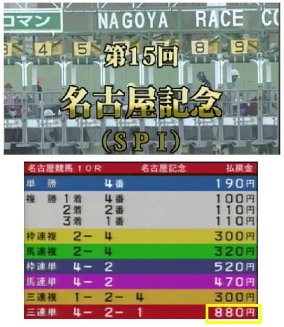 名古屋記念の結果1月7日