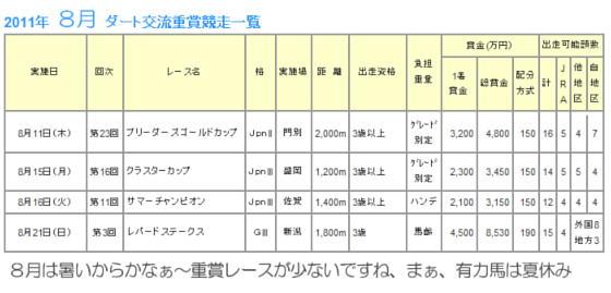 8月のダート重賞レース