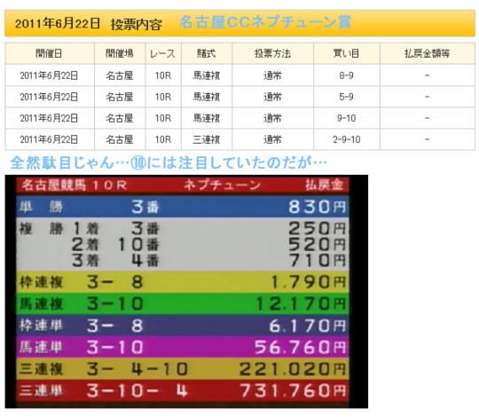 名古屋CCネプチューン賞の結果