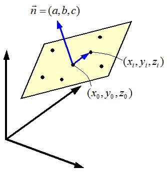 平面の方程式
