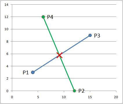 4点からなる交点を求める
