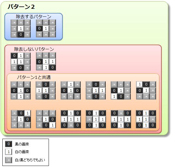 細線化パターン2