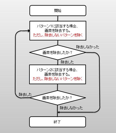 細線化フローチャート