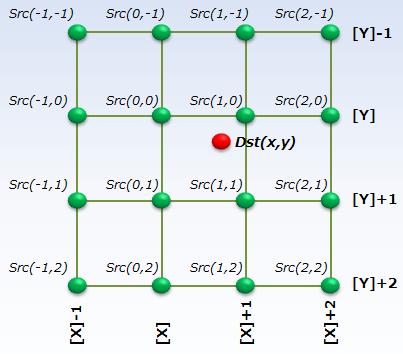 Bicubicの輝度値の配置