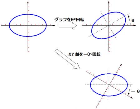 グラフの回転