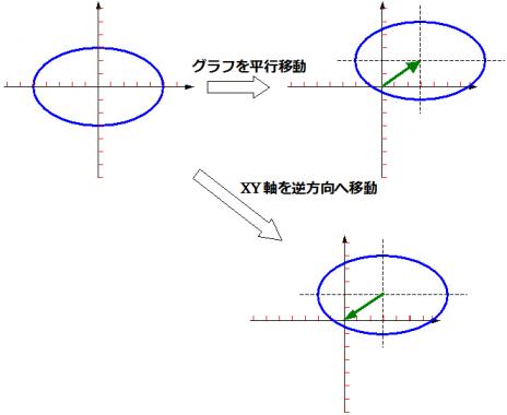 グラフの平行移動