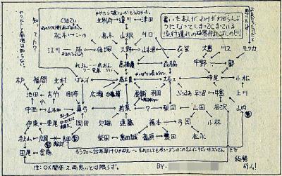 球界相関図(85年度版)