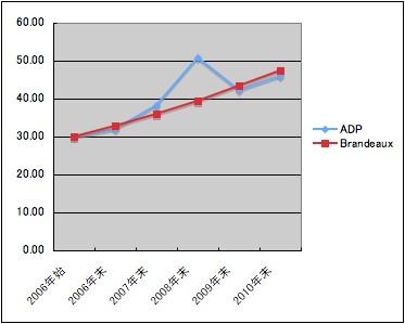 ADP比較図
