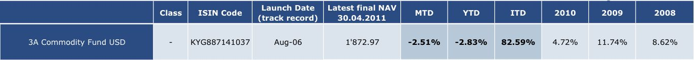 3A Commo Estimated 31.05.2011