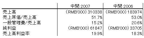 2007中間