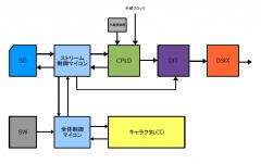 SDカード・トランスポータ概略図