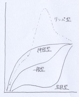 発達曲線、成長曲線ともいう。