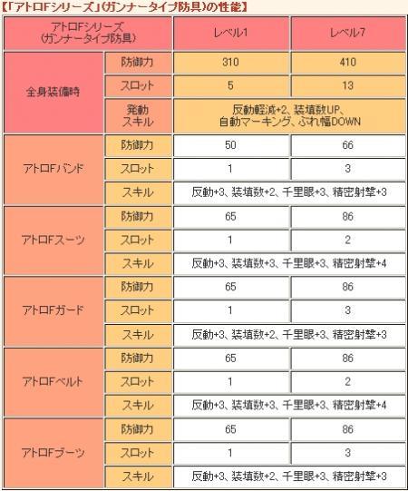【「アトロFシリーズ」(ガンナータイプ防具)の性能】