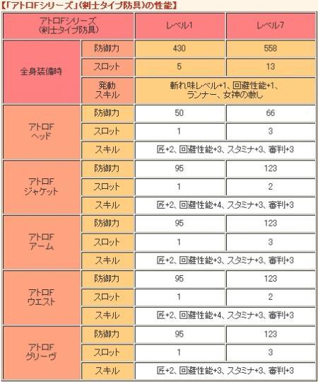 【「アトロFシリーズ」(剣士タイプ防具)の性能】