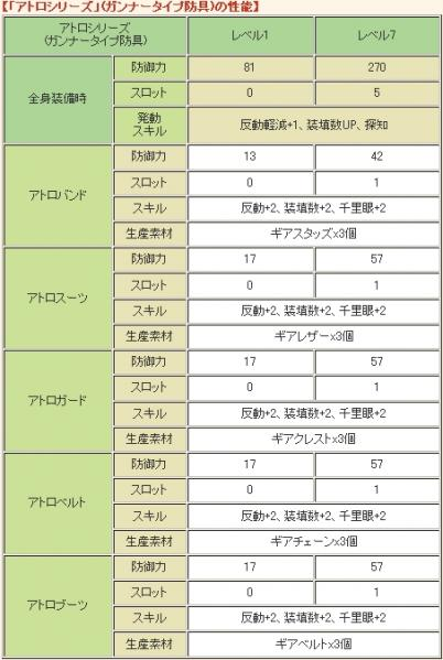 【「アトロシリーズ」(ガンナータイプ防具)の性能】