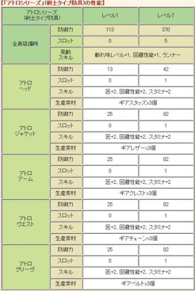 【「アトロシリーズ」(剣士タイプ防具)の性能】