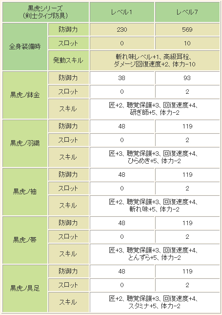 ■「黒虎シリーズ」(剣士タイプ防具)の性能