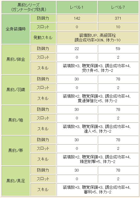 ■「黒豹シリーズ」(ガンナータイプ防具)の性能