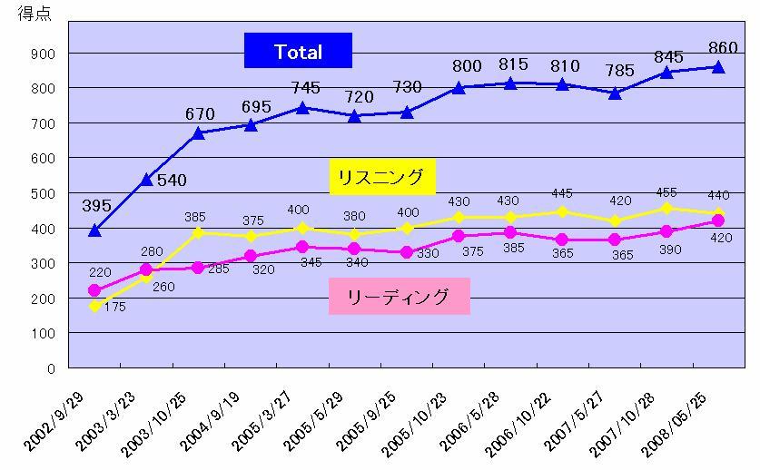 TOEIC得点推移 グラフ