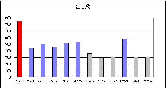 露天数サーバー比較グラフ