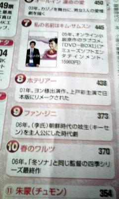 朝日新聞記事「春のワルツ」10位ー2