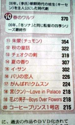 朝日新聞記事「春のワルツ」10位ー3