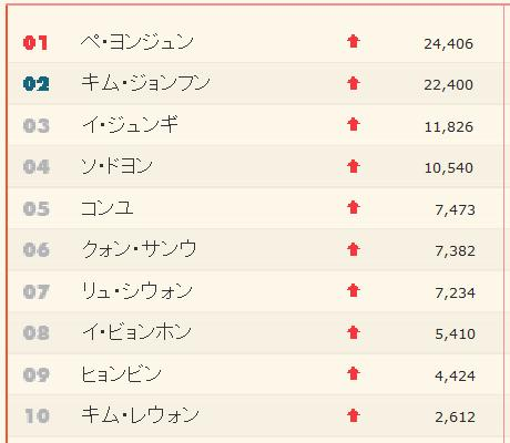 エウル人気チャート総計20100314001