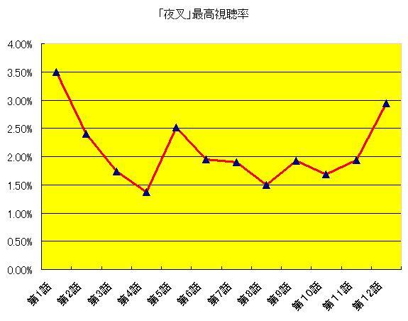 夜叉全12話最高視聴率グラフ