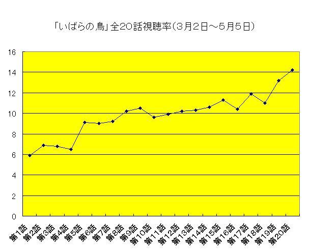 いばらの鳥視聴率グラフ