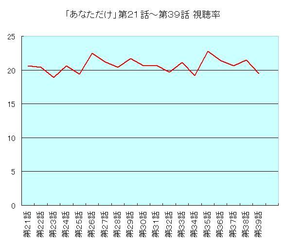 あなただけ21~39話視聴率グラフ
