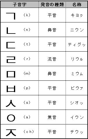 ハングルを読んでみよう! 子音字